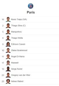 PSG liste joueurs