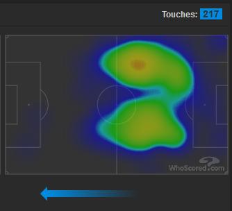 La heatmap de nos centraux, qui ont donc touché ¼ des ballons de l'équipe..